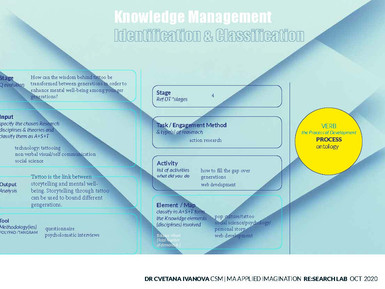Knowledge Management Practise in Re: Search Lab