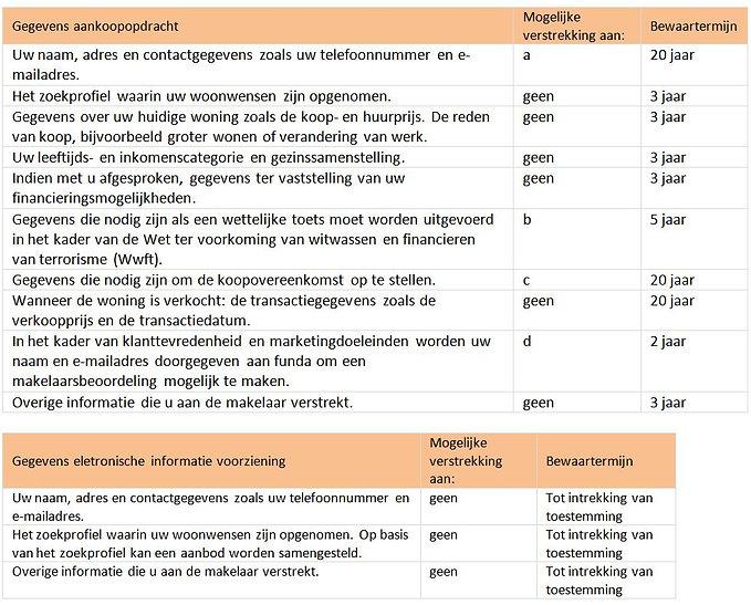 Tabel 2 - privacyverklaring okt 2020.JPG