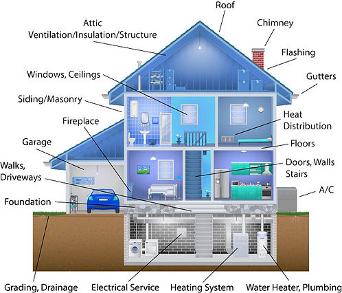 Home Inspection Systems