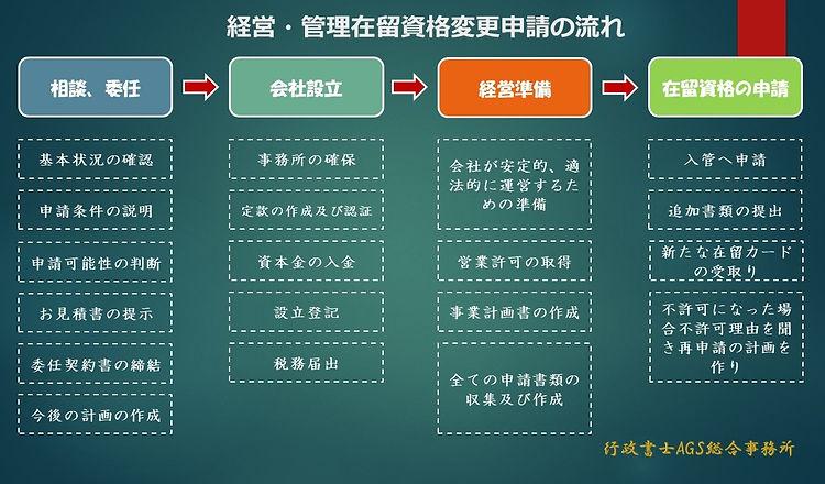 经营管理签证变更流程日文版.jpg