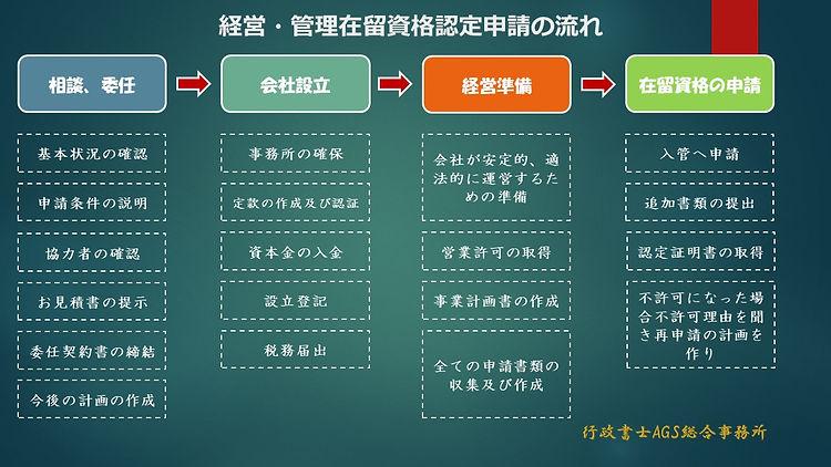 经营管理签证认定日文版.jpg
