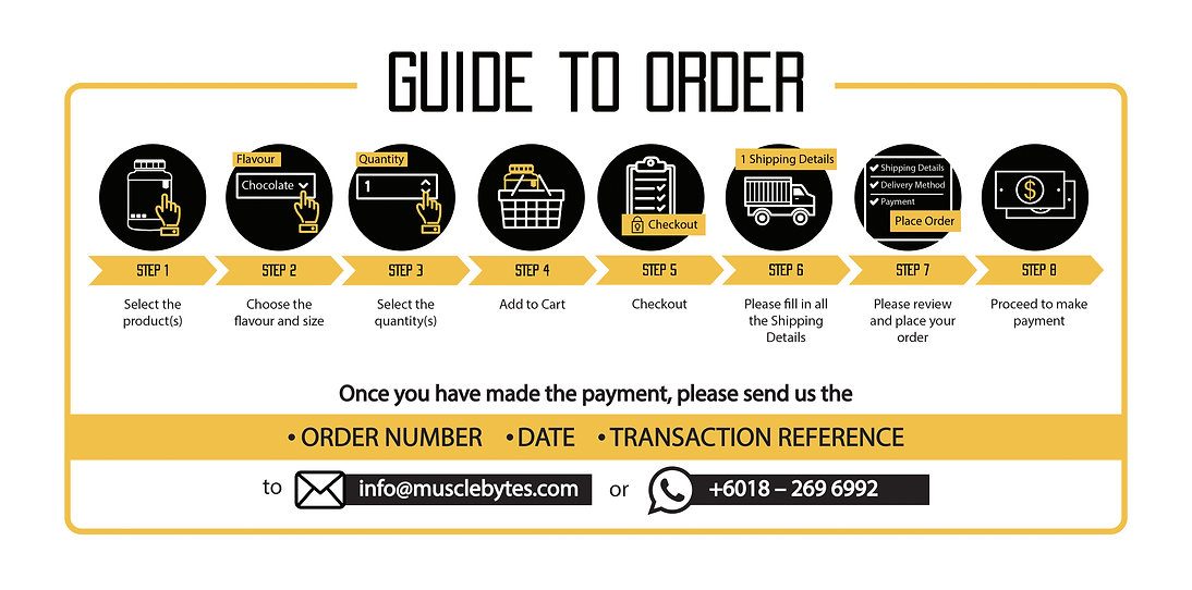 Infographic Guide to order