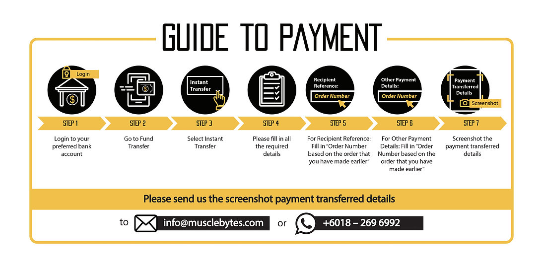 Infographic Guide to Payment