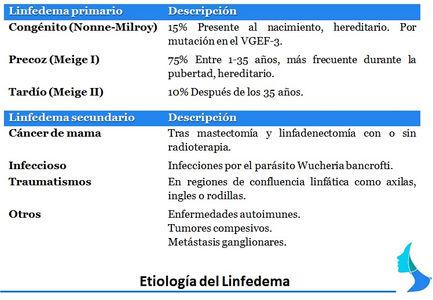 Causa del linfedema