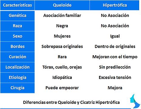 Diferencia queloide y cicatriz hipertrófica
