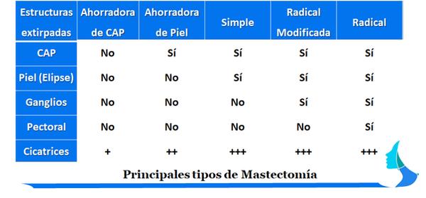 Mastectomi simple radical profilactica ahorradora