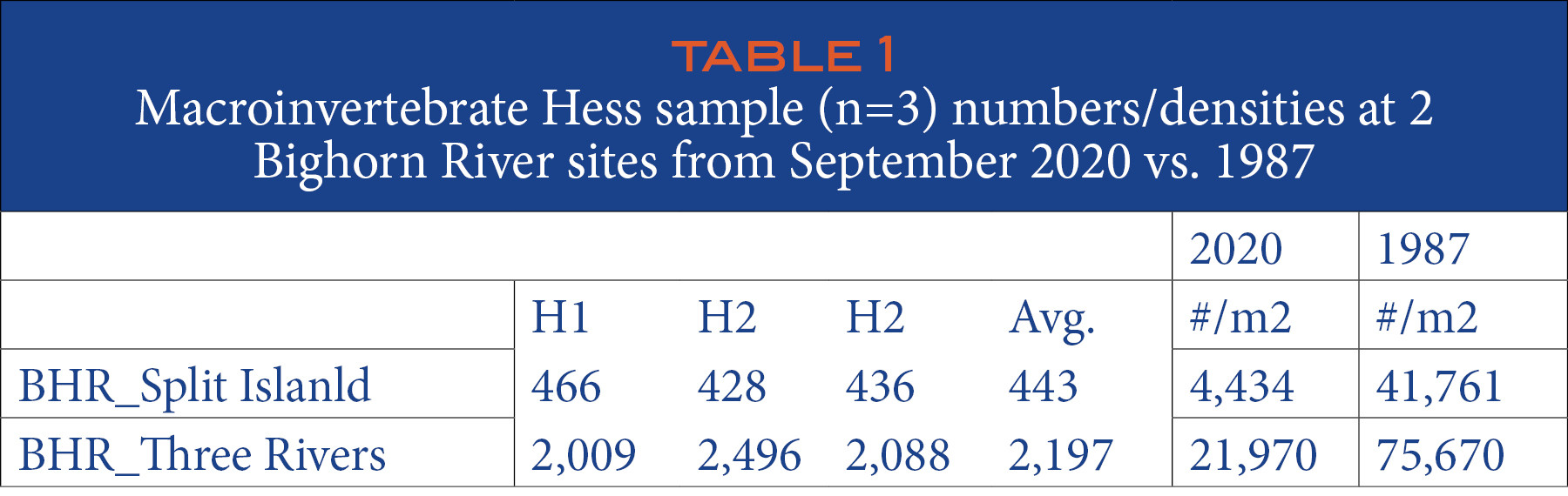 TABLE 1 Macroinvertebrate Hess sample (n=3) numbers/densities at 2 Bighorn River sites from September 2020 vs. 1987