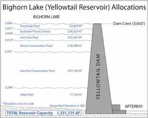 Allocated Storage Space in Yellowtail Reservoir