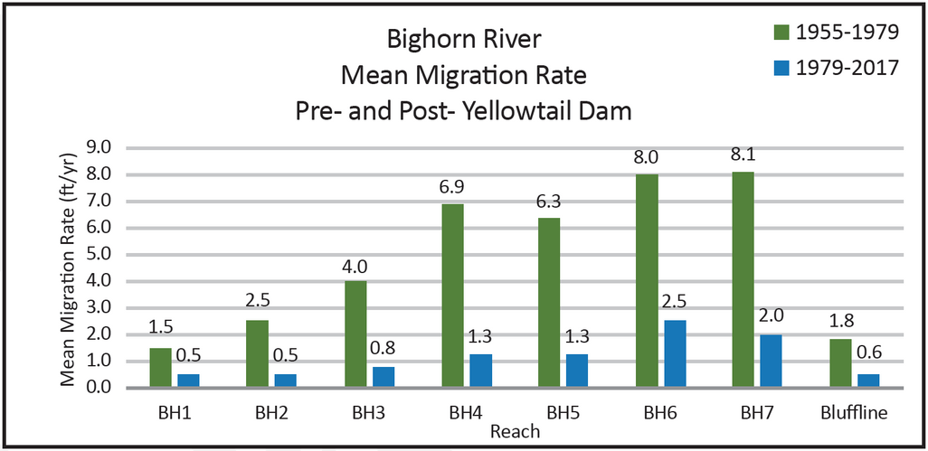Figure 2: Pre- and post- Yellowtail Dam migration rates showing dramatic decline in rates of channel movement post-dam. Reaches BH1 through BH7 extend from Afterbay Dam (BH1) to Yellowstone River confluence (BH7).