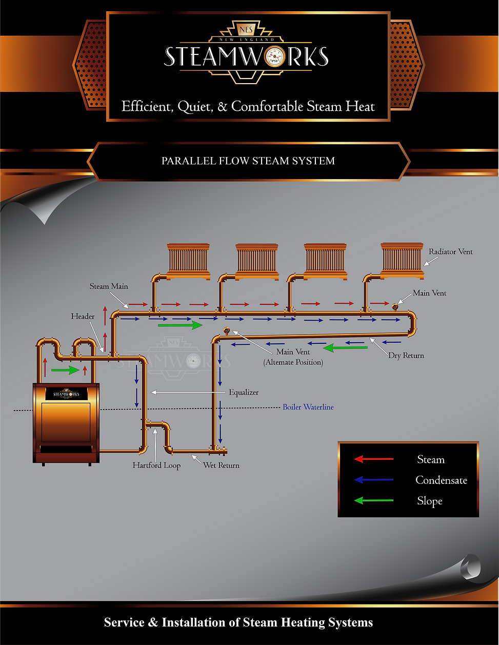 PARALLEL FLOW STEAM SYSTEM.png