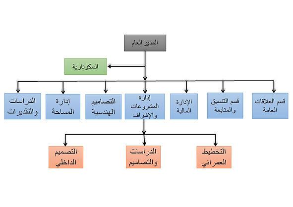 الهيكل التنظيمي.jpg
