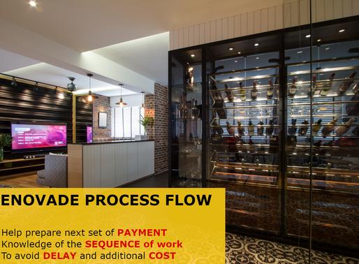 Renovade Process Flow