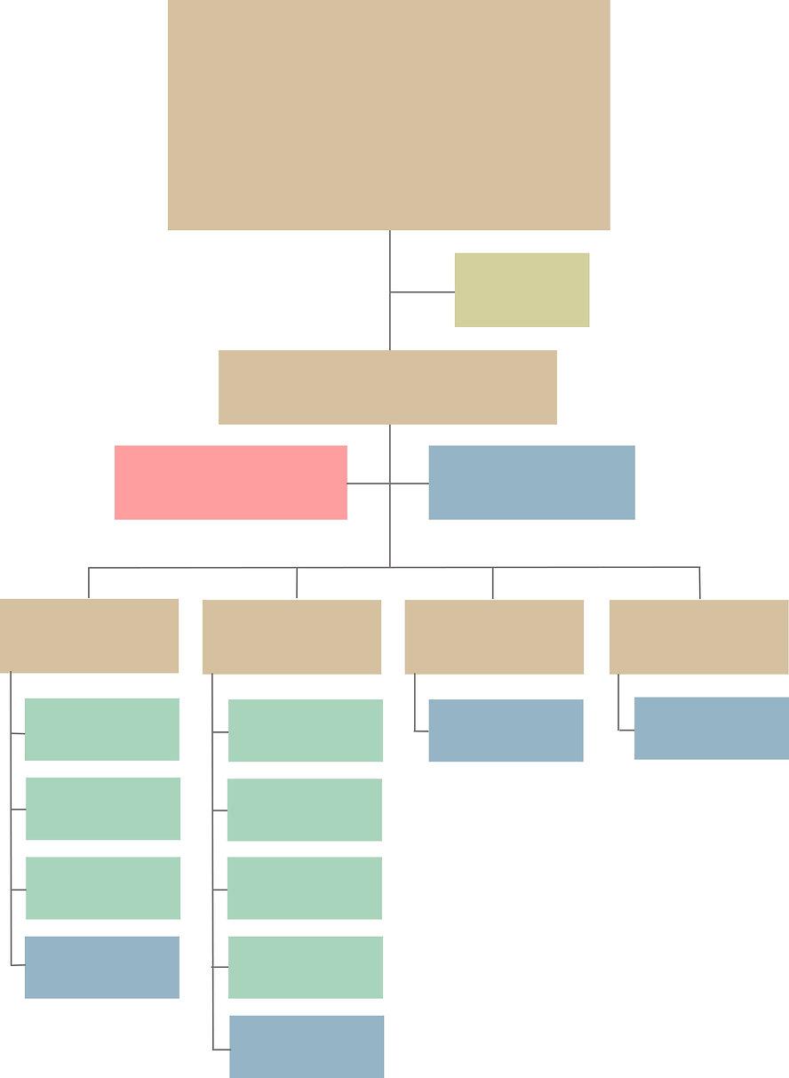 2021-03-19 Grafik Grundgerüst Organigram