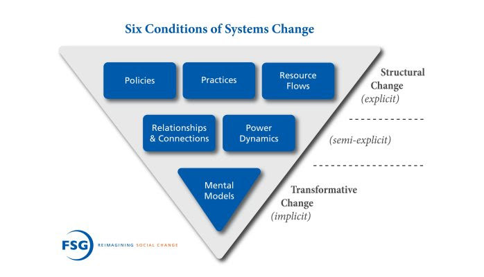 FSG Systems Change Research