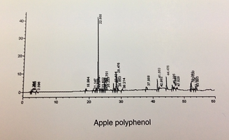 apple polyphenol hplc
