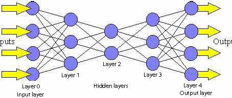 5 Innovative Applications of Deep Learning