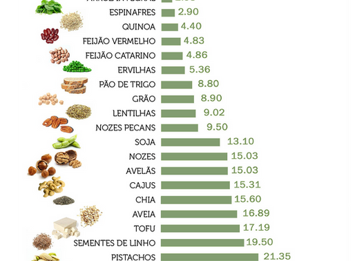 A proteína vegetal nos regimes vegetarianos