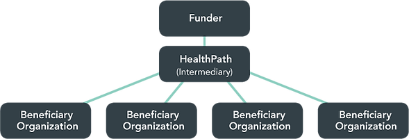 Funder to Beneficiary Flow Chart