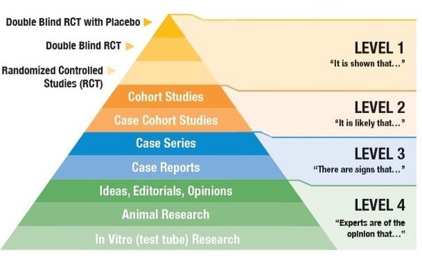 The Evidence-Based Medicine Hierarchy