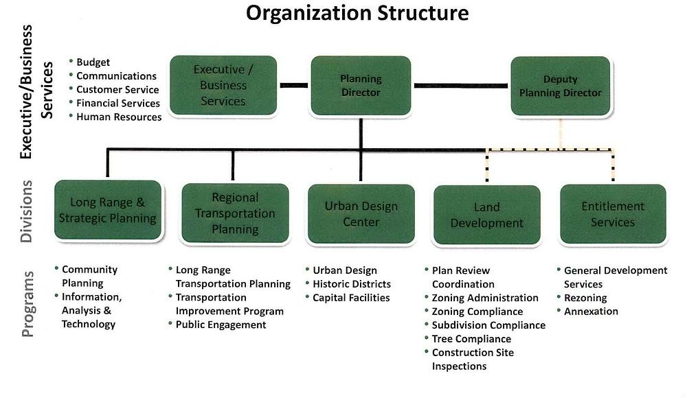Charlotte Planning Design Development - Reogranization Chart