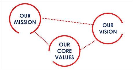 mission-vision-values_0.jpg