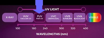 UVC band width range.png