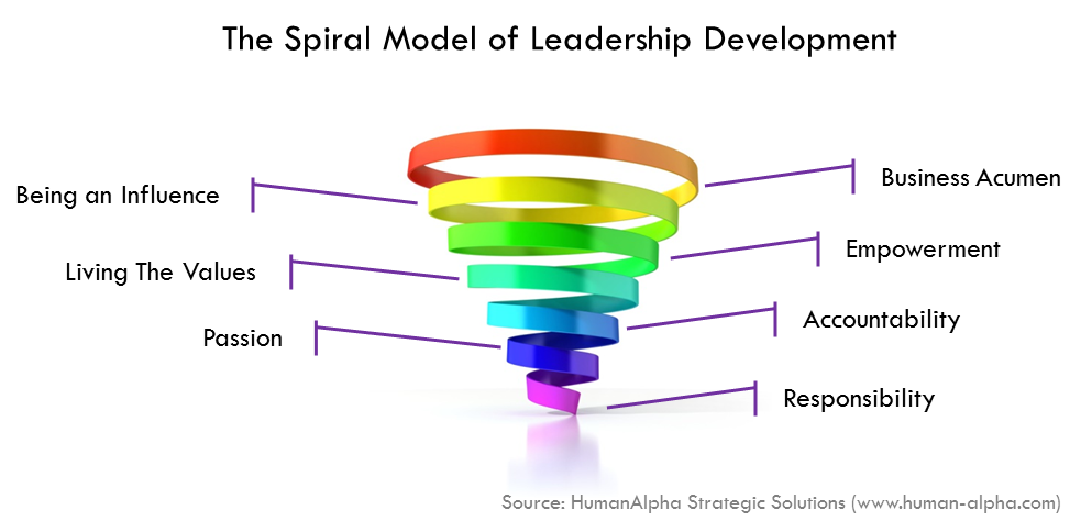 The Spiral Model of Leadership Development by HumanAlpha Strategic Solutions