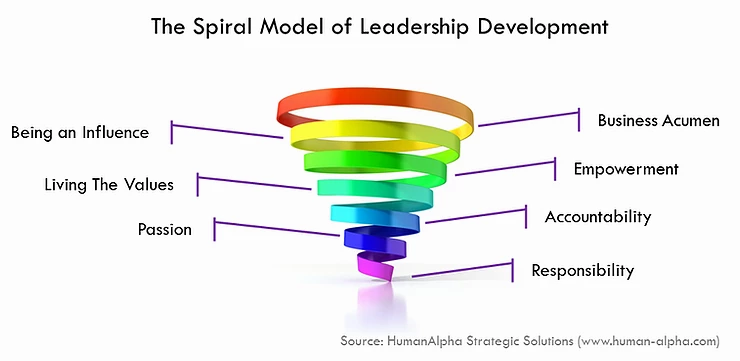 The Spiral Model of Leadership Development