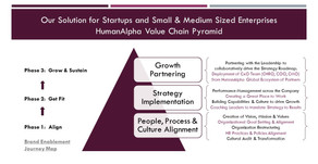 HumanAlpha Value Chain Pyramid for Startups and SMBs