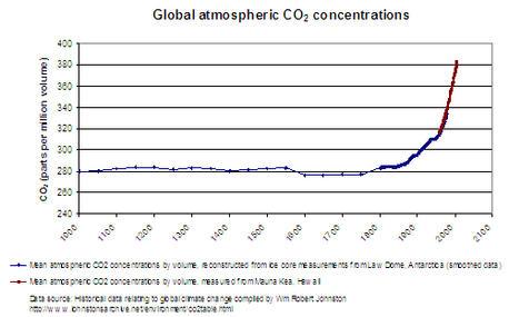 Global_Atmospheric_CO2_Historic.jpg
