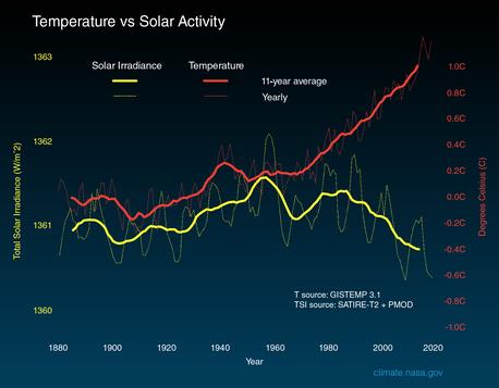 Temperature VS Solar Activity