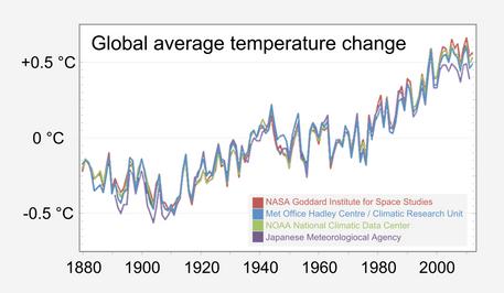 Scientific_consensus_-_Earth's_climate_i