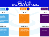 WHERE IS SAKAI GOING FROM 2022-2024?