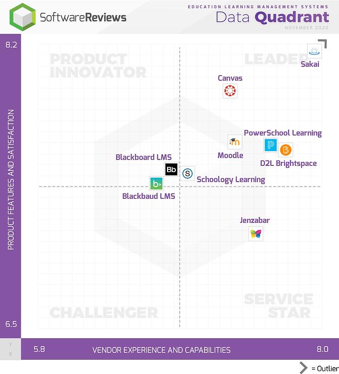 SoftwareReviews November 2020 Data Quadr