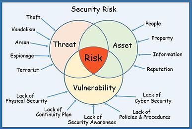 Sec Risk 2.JPG