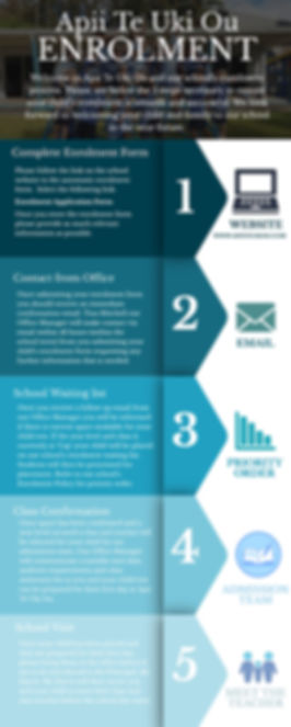 ATUO Enrolment Process Infographic for w