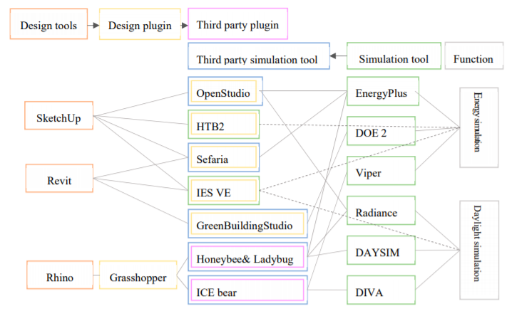 The framework of the simulation plugin for the design tool (Simulation-Based Decision Support Tools in the Early Design Stages of a Green Building—A Review, Tian Han, Qiong Huang, Anxiao Zhang and Qi Zhang)