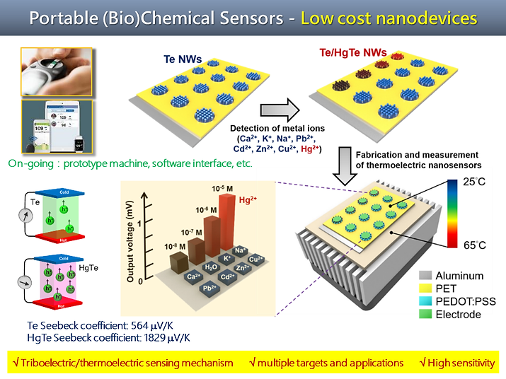 Self-powered nanosensors based on triboelectric and thermoelectric effects.tif