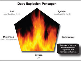 Frequency & Causes of Dust Explosions