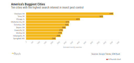 Search chart of Americas most insect populated locations
