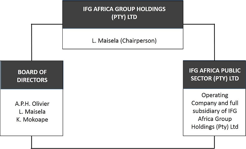 Financial Advisors in Pretoria | Asset Managers & Financial Advice - IFG Africa Fund Managers offers the following services: Investment Analysis and Portfolio Management Group Retirement Annuity Structured Products Cash Management Unit Trust Portfolio Sink
