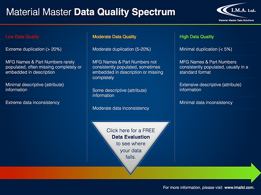 Material Master Data Quality Spectrum