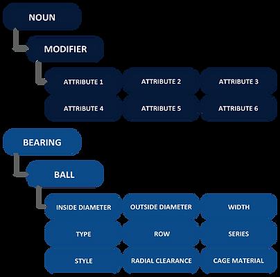 IMA Ltd. MRO Data Noun-Modifier Naming Convention