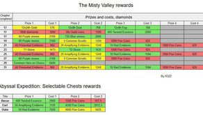 Comparison of the The Misty Valley and Abyssal Expedition reward choices