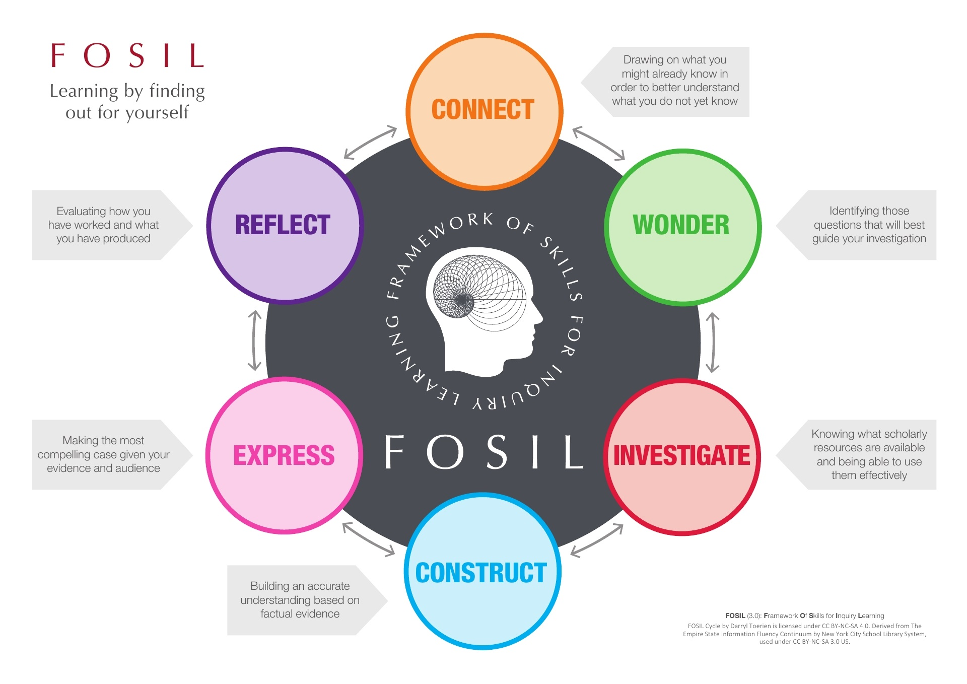 Framework Of Skills for Inquiry Learning