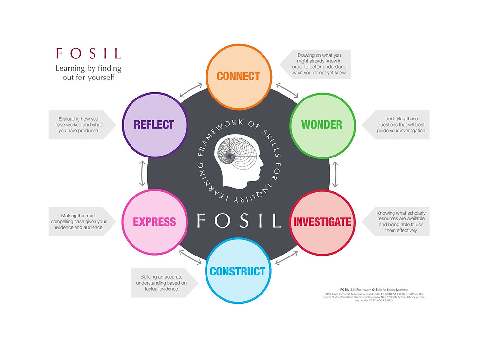 6 stages of the FOSIL cycle, Connect, Wonder, Investigate Construct, Express and Reflect.