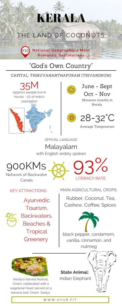 Quick Facts about Kerala
