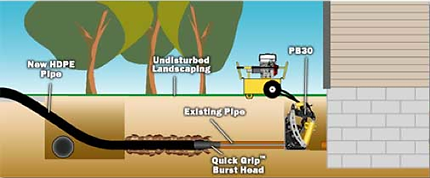 Pipe bursting diagram