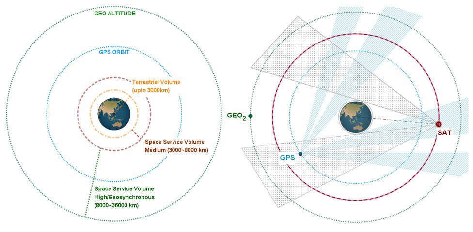 Space Service Volume Visibility - GPS constellation with only main lobe available