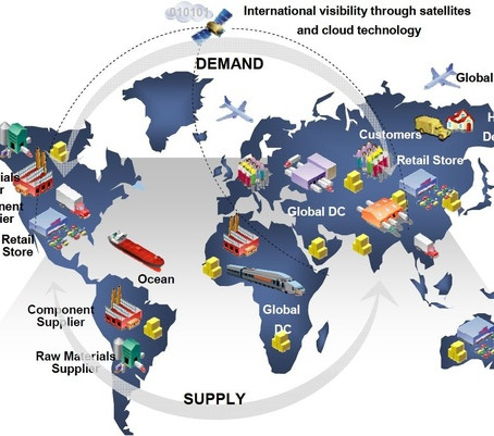 What is the significance of Globalization in Supply Chain Management?